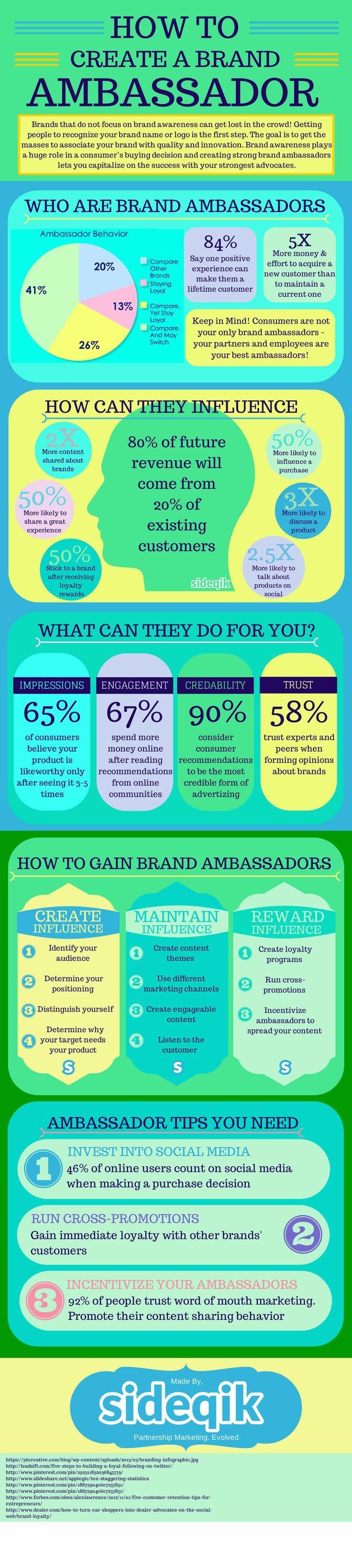 Steps On How To Create A Brand Ambassador- Sideqik