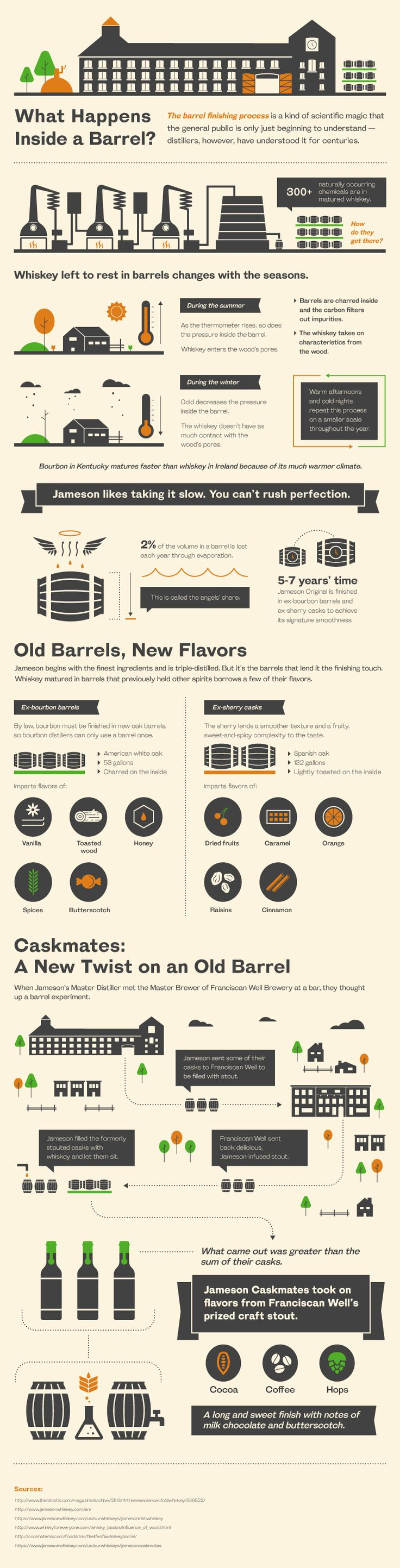 What Happens Inside a Barrel When You Cross Irish Whiskey and a Stout Beer?