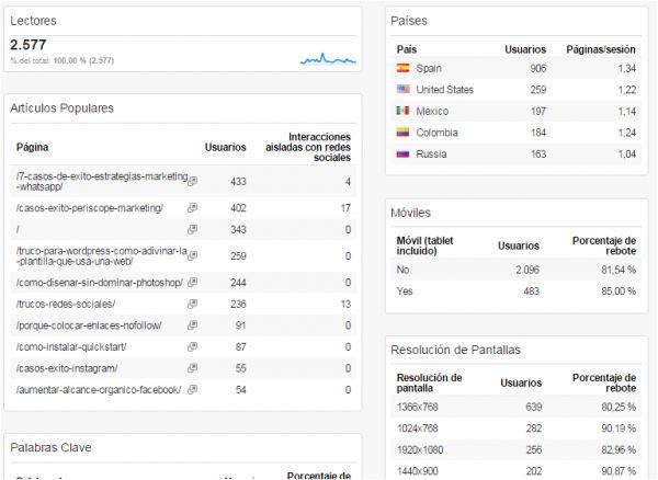 En este post de @gcarrillosierra encontrarás 12 paneles personalizables de #GoogleAnalytics listos para instalar, para medir el SEO, el rendimiento, redes sociales, contenidos.