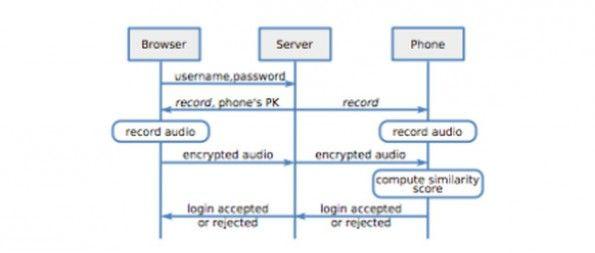 Zwei-Faktor-Authentifizierung mal anders: Forscher wollen PIN durch Sound ersetzen
