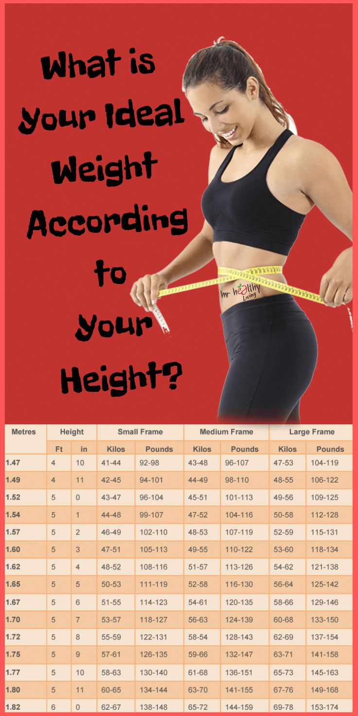 What is Your Ideal Weight According to Your Height ...