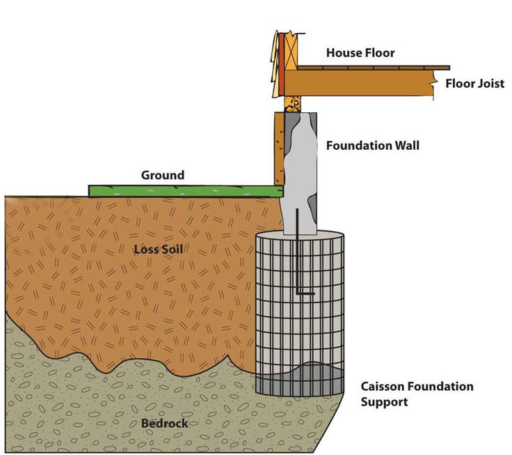 types of foundation in building construction pdf