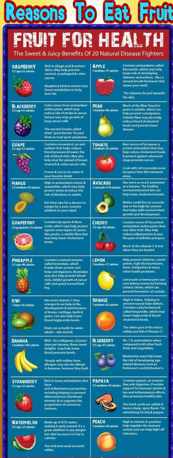 Reasons to eat fruits