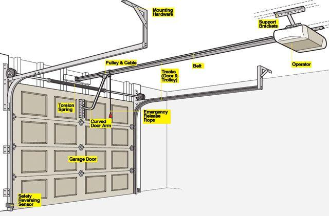 Garage Door Opener Parts - How a Garage Door Works - Popular Mechanics