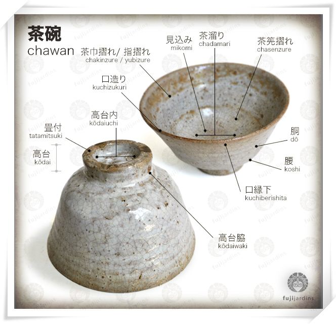 Nice infographic explaining the different Japanese terms for different parts of the tea cup.
