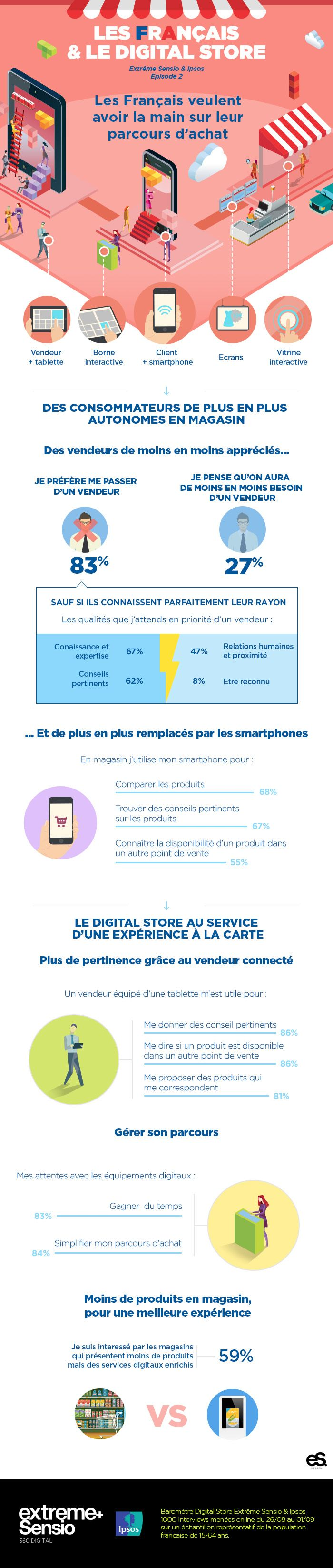 588 best infographic images on pinterest info graphics inbound infographie les franais et le digital store par extrme sensio pisode 2 malvernweather Gallery