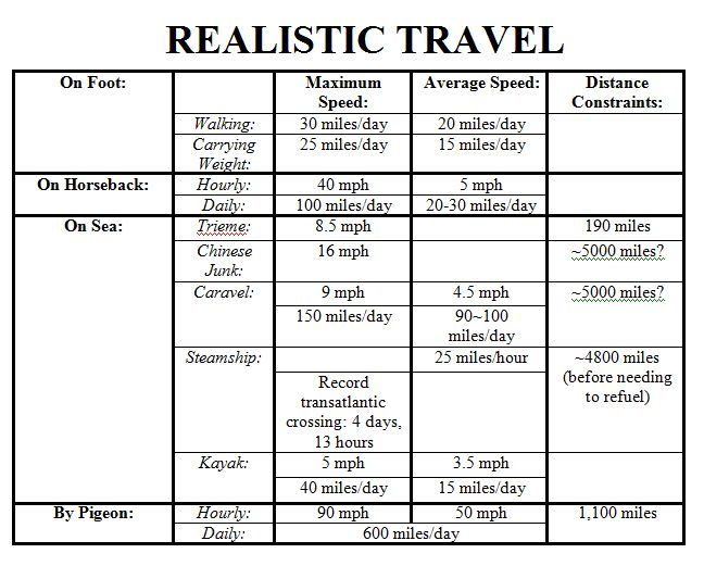 Realistic Travel Times Chart