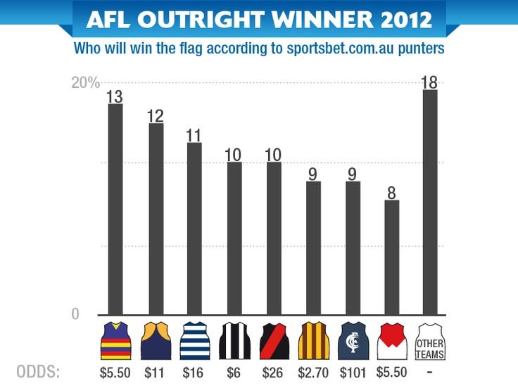 AFL Premiership - Infographic - Sportsbet.com.au