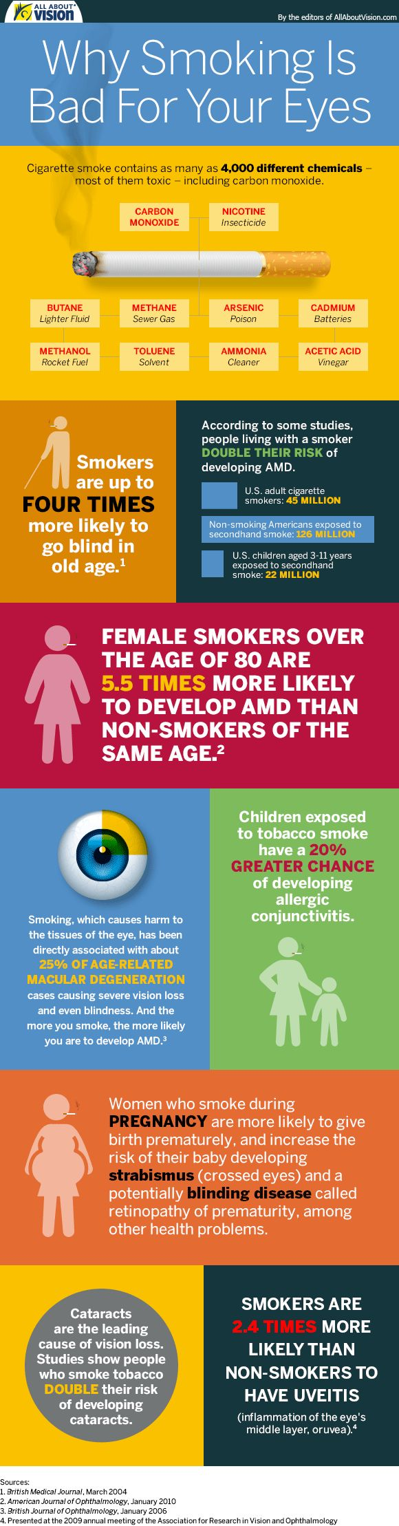 Sight-Threatening Vision from Smoking & Other Eye Problems are generally are less well-known compared to heart disease and cancer, when in reality smoking is the single, largest preventable cause of disease and premature death in the United States. It harms nearly every organ in your body.
