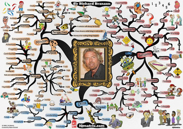 Totally inspired by who Richard Branson is and what he does! Provides insight on how to live my life.: Branson Secret, Inspiration, Success Mind, Richard Branson, Entrepreneurial Ideas, Mind Mapstool, Branson Mindmap, Awesome Entrepreneur, 32 Quotes