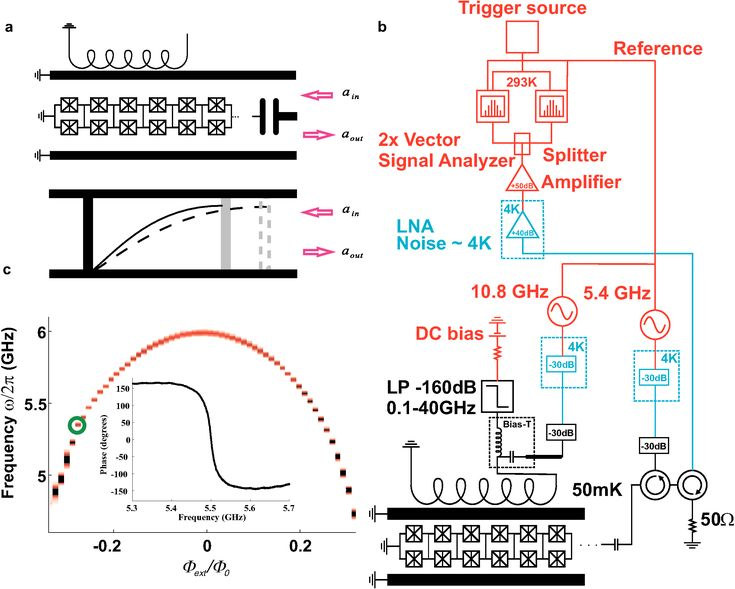 Ex nihilo: Dynamical Casimir effect in metamaterial converts vacuum fluctuations into real photons