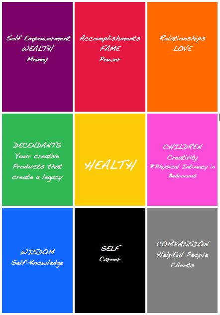 feng shui bagua map basic for the home pinterest