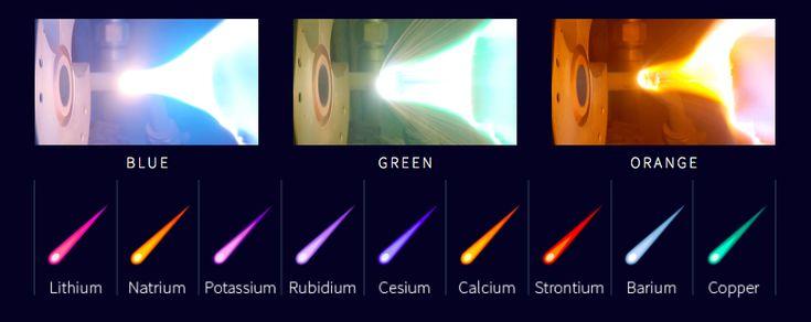 hullócsillagok részecskék
