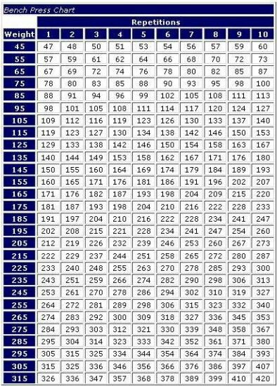 Max bench press chart! Bench jockeys or starters need it ...