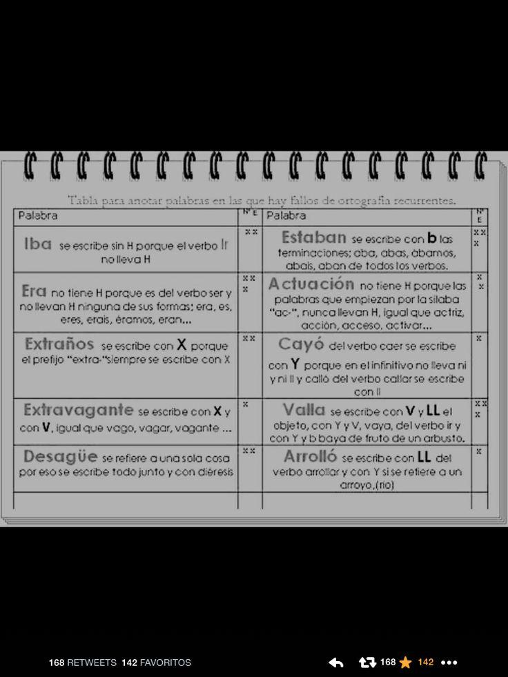 Algunas palabras con frecuente error ortográfico... #ojopitojo #tomemosnota #escribamosbien