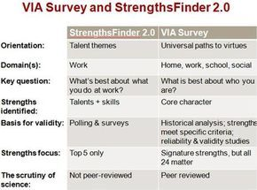 "VIA Survey or StrengthsFinder? Comparing the 2 dominant strength test by Ryan M. Niemiec, PsyD - ""StrengthsFinder assess talents and skills in the workplace, while the VIA Survey measures strengths of character, or positive traits of personality."" * The VIA test is also peer reviewed and free."