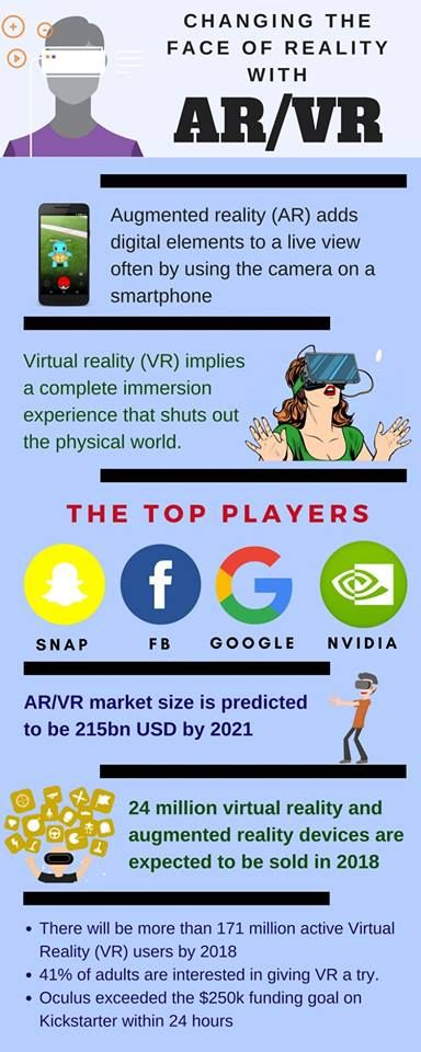 Stepping up and changing the reality! Here is how Augmented Reality and Virtual Reality industry is evolving. #infographic http://bit.ly/2mvUxoF