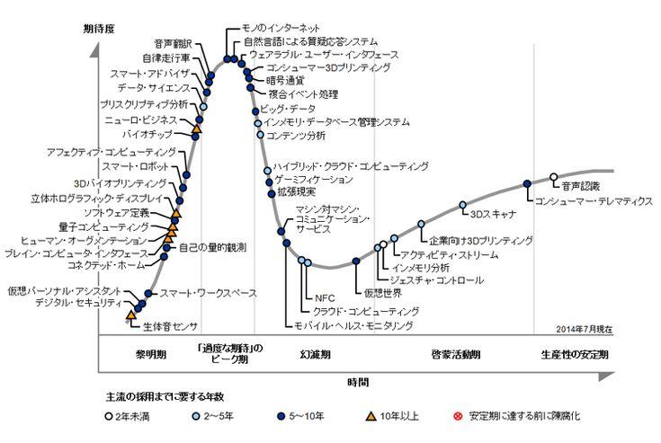 先進テクノロジのハイプ・サイクル: 2014年