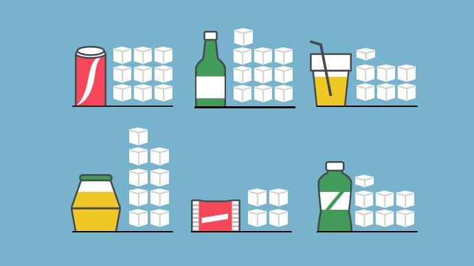 최근 세계보건기구가 \'설탕과의 전쟁\'을 선포했다. 비만, 당뇨 등 각종 질환의 주범으로 꼽히는 설탕 섭취를 줄이려는 목표로, 총 열량 2000kcal 기준으로 성인 1일 설탕 권장 섭취량을 50g에서 25g으로 대폭 낮췄다. 첨가당 섭취를 25g미만으로 줄이면 치아 건강, 심혈관 질환 예방에 도움이 된다고 한다.