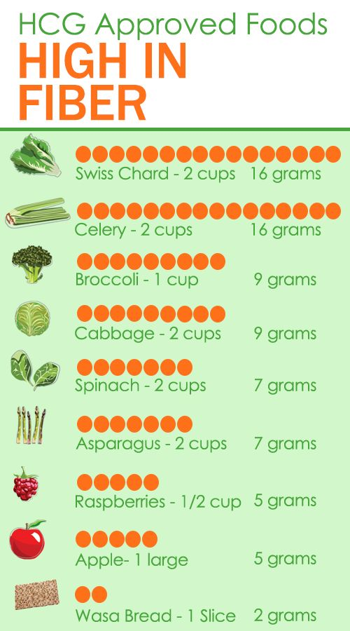 How to add more fiber into your HCG Diet.