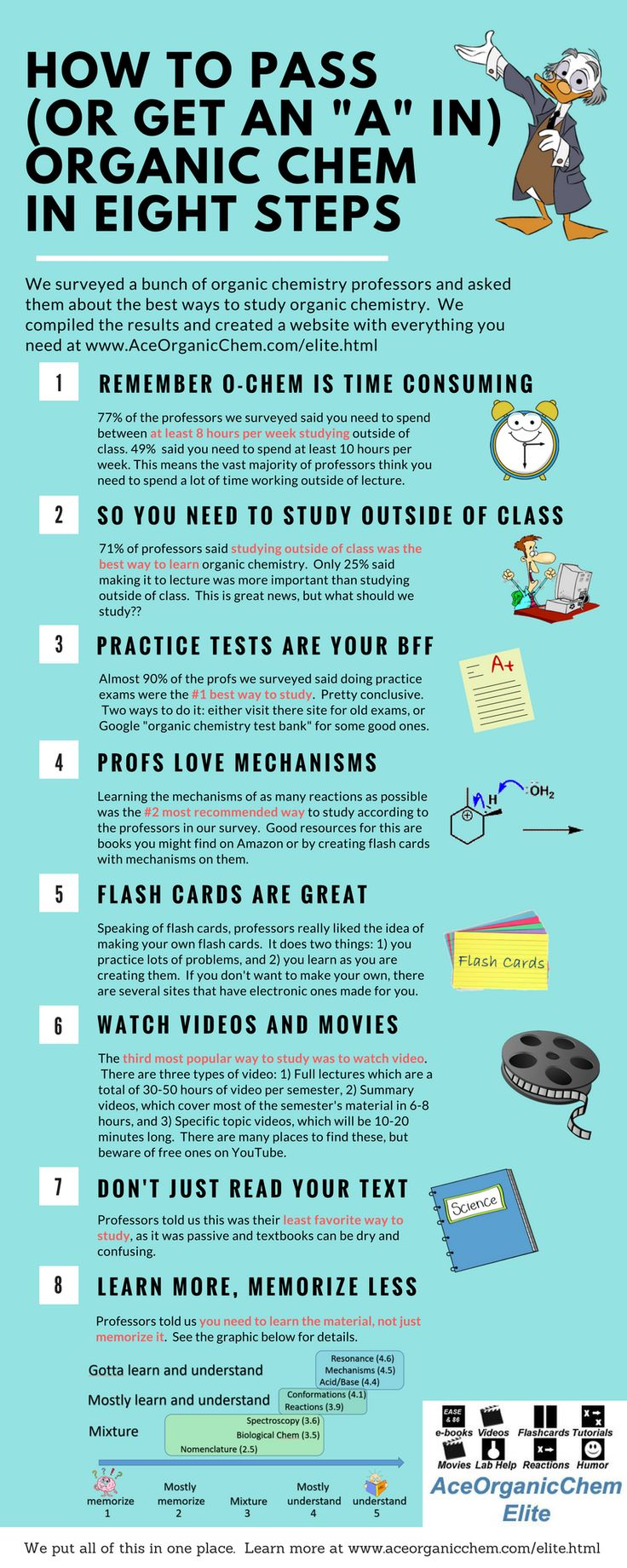 We surveyed a bunch of organic chem professors, and this is what they told us.  Go to www.aceorganicchem.com/organic-chemistry-elite-preview.html to see the site we created to help students with all of this in mind.