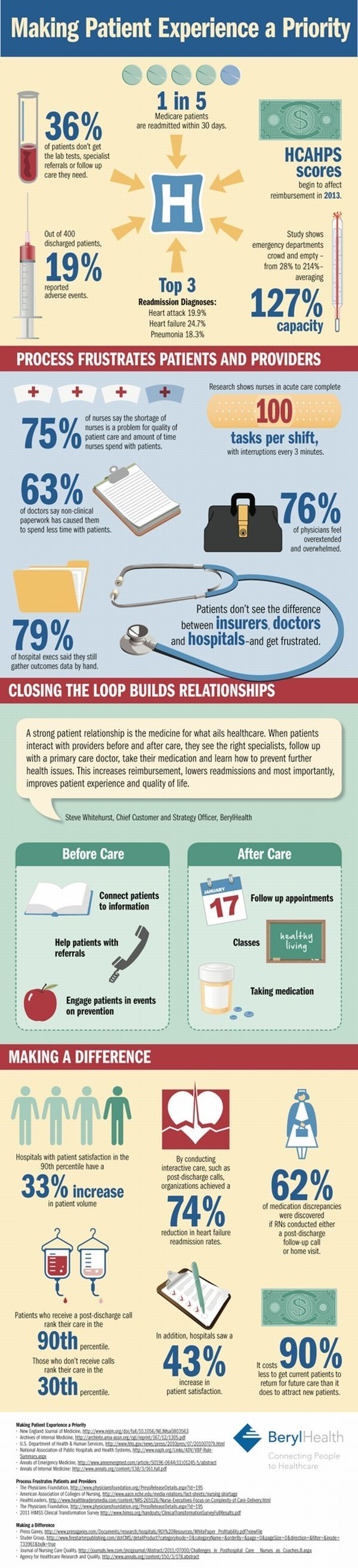 Prioritize the #patient experience #Infographic for #hcsm