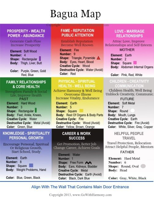 Detailed Feng Shui Bagua Map | How to feng shui your home ...