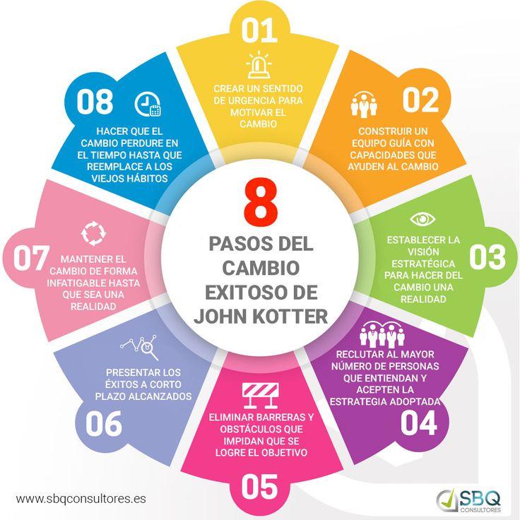 Gestión del Cambio a través de las 8 claves de John Kotter http://templates.jrstudioweb.com/