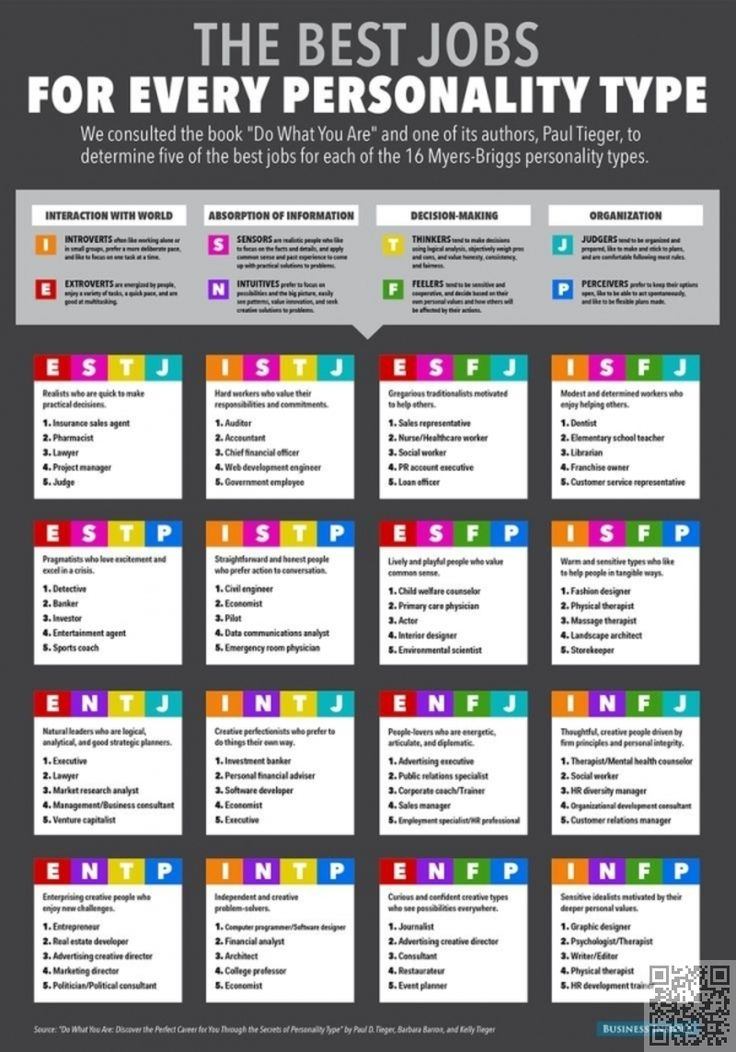 23 #infographie utiles pour #aider votre #carrière... → #Money