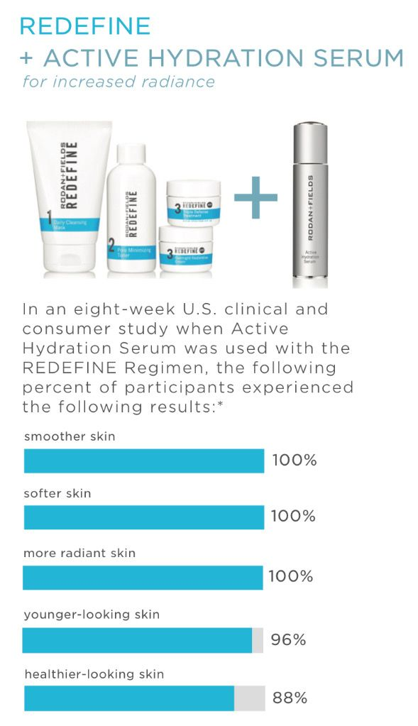 3a3ea0f0323 That's right, 100% smoother and softer skin when you add Active Hydration  Serum to our Redefine Regimen! Are you ready to love your skin?