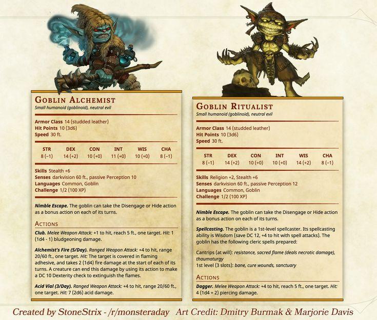 Goblin Alchemist and Ritualist - Imgur