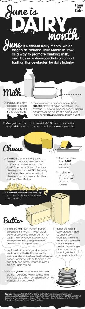 National Dairy Month infographic - Farm and Dairy