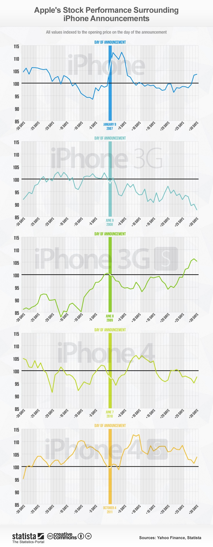 How iPhone Announcements Affect Apple Stock Prices