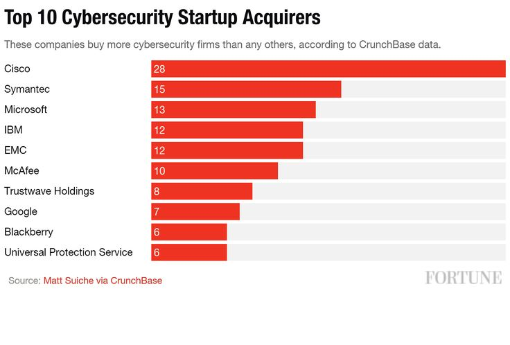 Top 10 Cybersecurity Acquirers