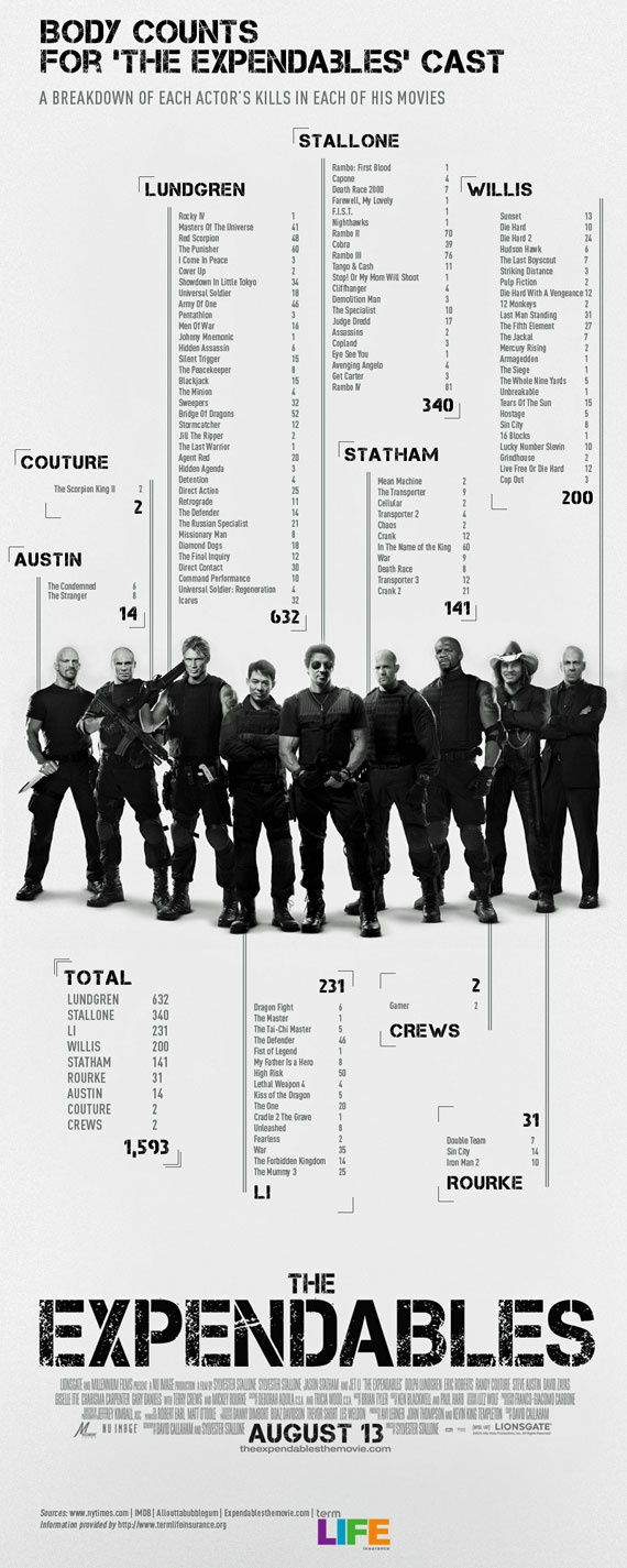 Body Counts for the Expendables Cast