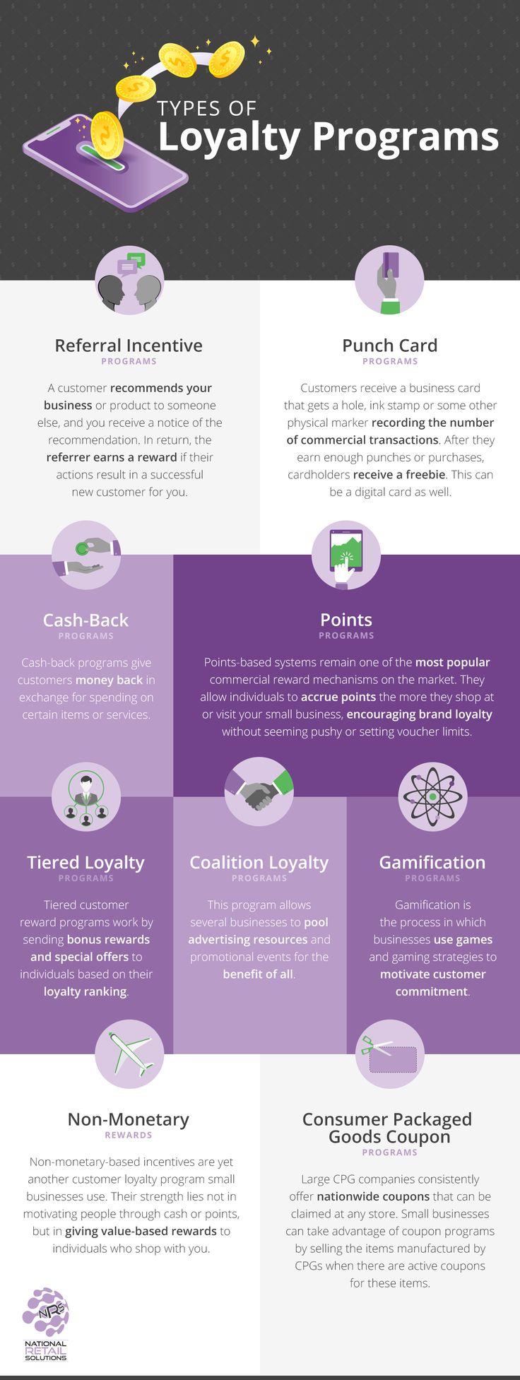 loyalty program types Customer loyalty program, Loyalty