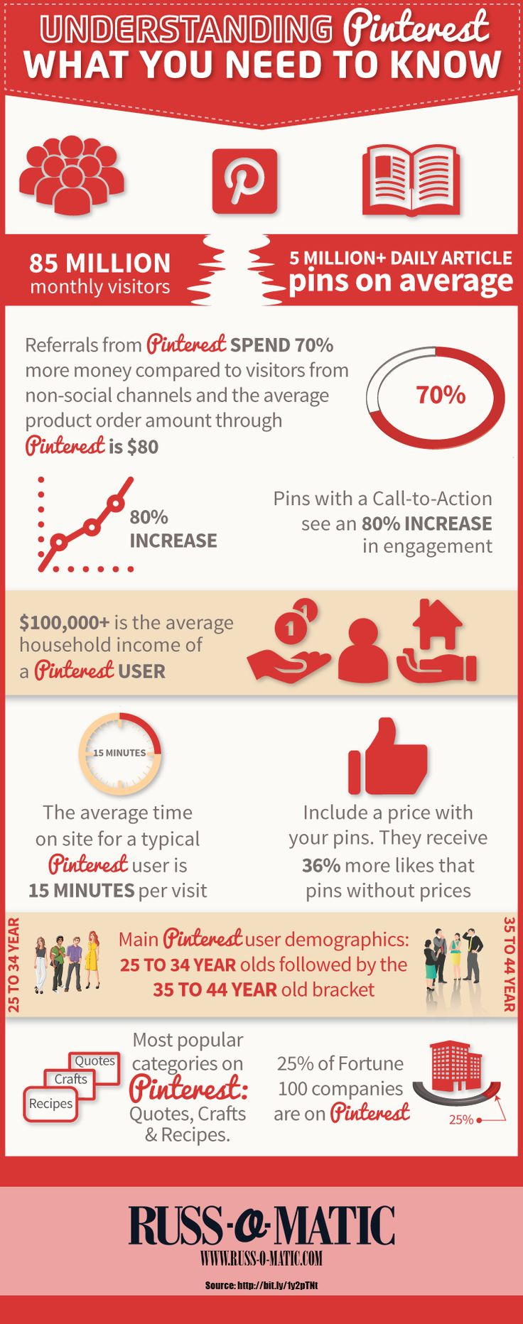 Pinterest for Business: Understand it and Grow (Infographic) - http://www.russ-o-matic.com/2015/02/pinterest-business-understand-grow-infographic/