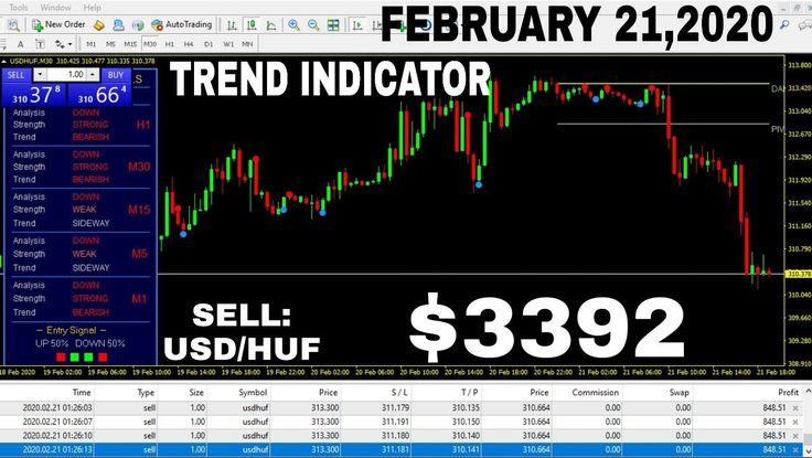 My Super Trend Indicator En 2020 Avec Images