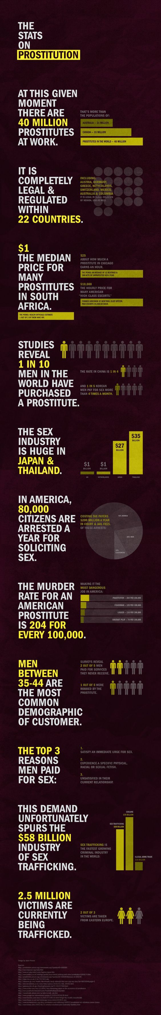 statistics on prostitution Take a look at these prostitution statistics and understand the connection between prostitution and sex trafficking.