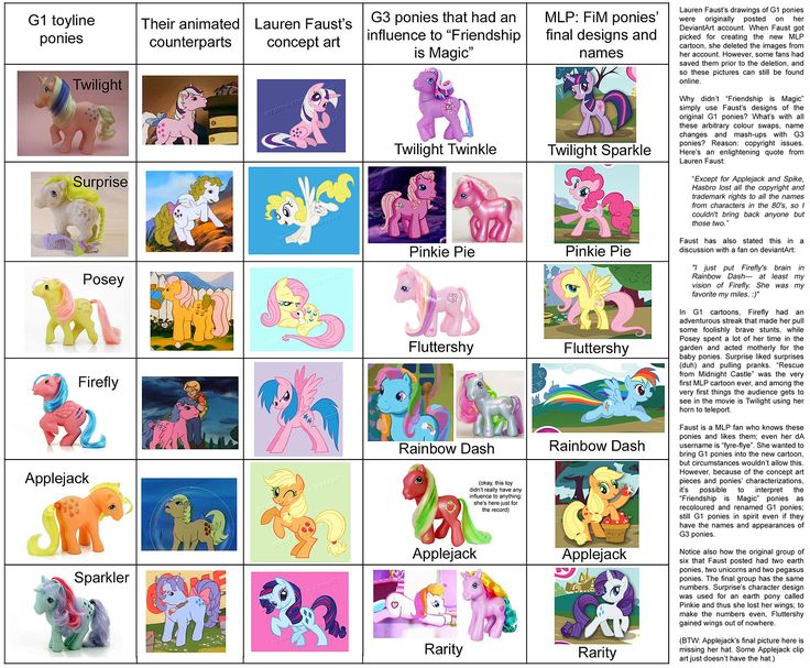 Changes Through the time - my-little-pony-friendship-is-magic Photo