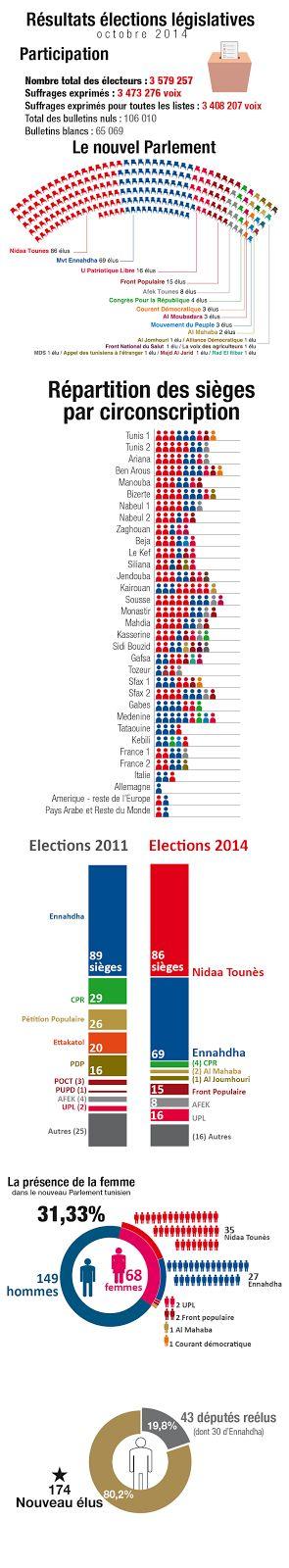 UNIVERSAL DESIGN: Résultats Elections en Tunisie