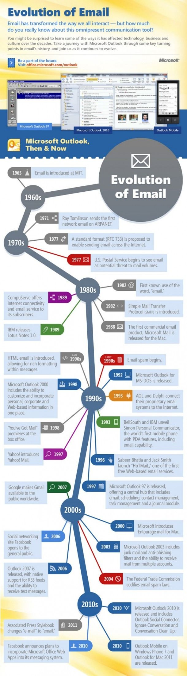 La evolucion del email #infografia - Evolution of Email #infographic