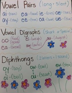 Diphthongs are two vowels in which one sound glides toward the other, digraphs can be vowel pairs or consonant pairs that make one sound