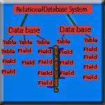 ICT World9: Relational Database Management System (RDBMS)