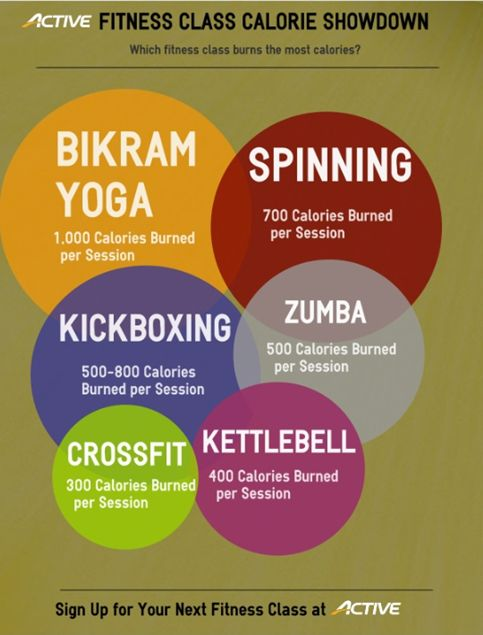 Infographic: Best Fitness Classes for Burning Calories and Losing Weight