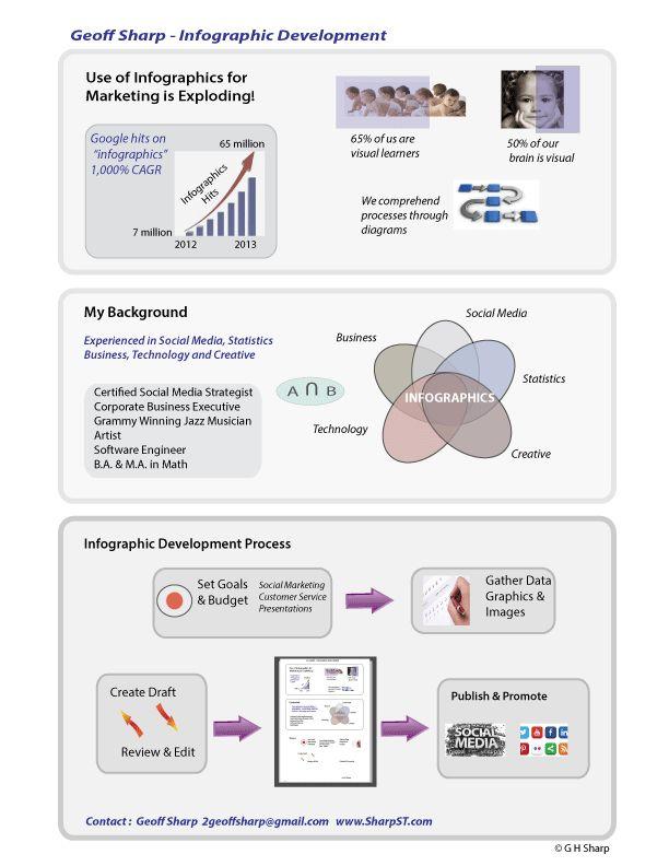 Infographic Development