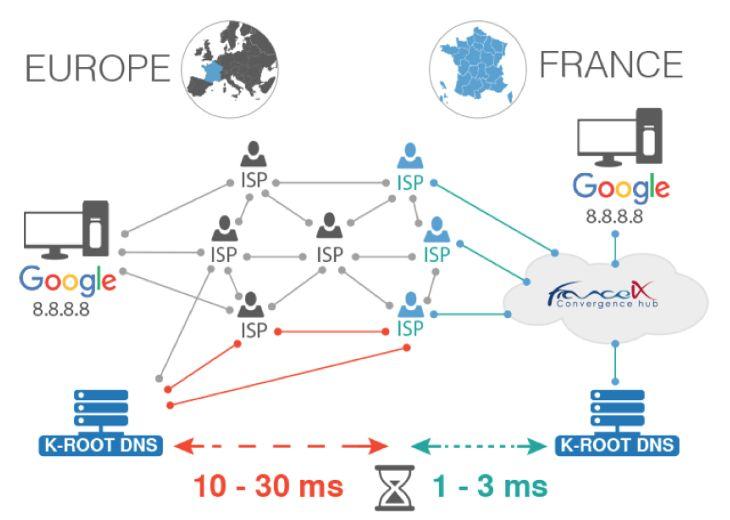Le DNS jusqu'à 10 fois plus rapide en France grâce à un serveur déployé à Paris. Le point d'échange France-IX a installé à Paris un serveur racine qui optimise le fonctionnement de la gestion des noms de domaines : en effet, les requêtes DNS seront désormais servies en 1 à 3 ms, contre 10 à 30 ms auparavant.