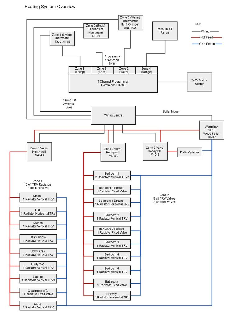 02b681460d924d3a9280d8867fd50e56 best 25 heating systems ideas on pinterest home heating systems horstmann 4 channel programmer wiring diagram at mifinder.co