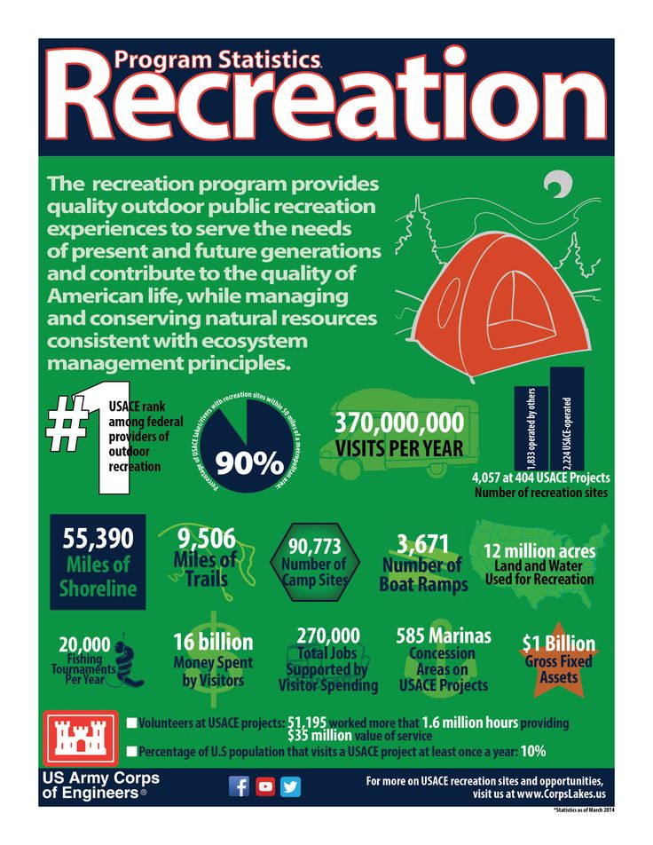 recreation is a big thing with the u s army corps of engineers and this infographic displays. Black Bedroom Furniture Sets. Home Design Ideas
