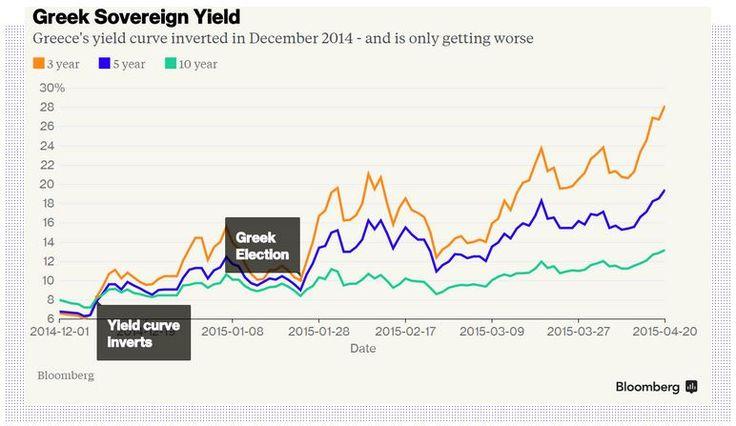 #Greek sovereign yield #bond